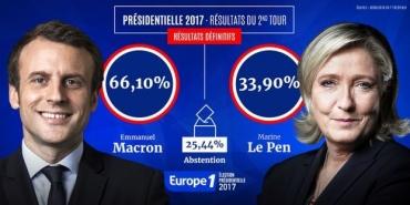 Presidentielle-resultats-definitifs-du-second-tour-Emmanuel-Macron-66-10-et-Marine-Le-Pen-33-90.jpg